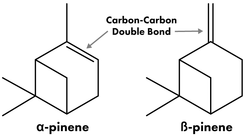 Pinene Chemical Structure